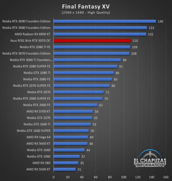 Asus ROG Strix GeForce RTX 3070 OC Juegos QHD 10 571x600 60