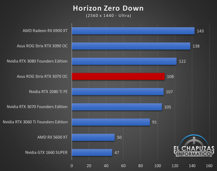 Asus ROG Strix GeForce RTX 3070 OC Juegos QHD 11 740x584 61