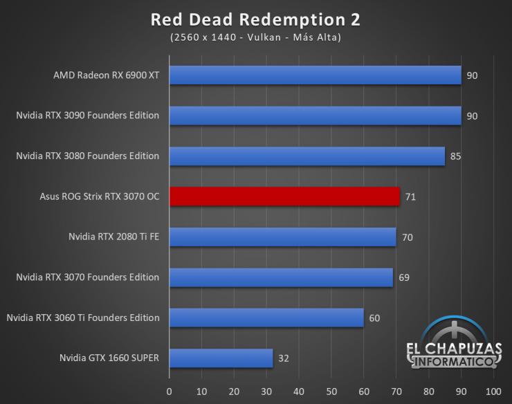 Asus ROG Strix GeForce RTX 3070 OC Juegos QHD 16 740x584 66