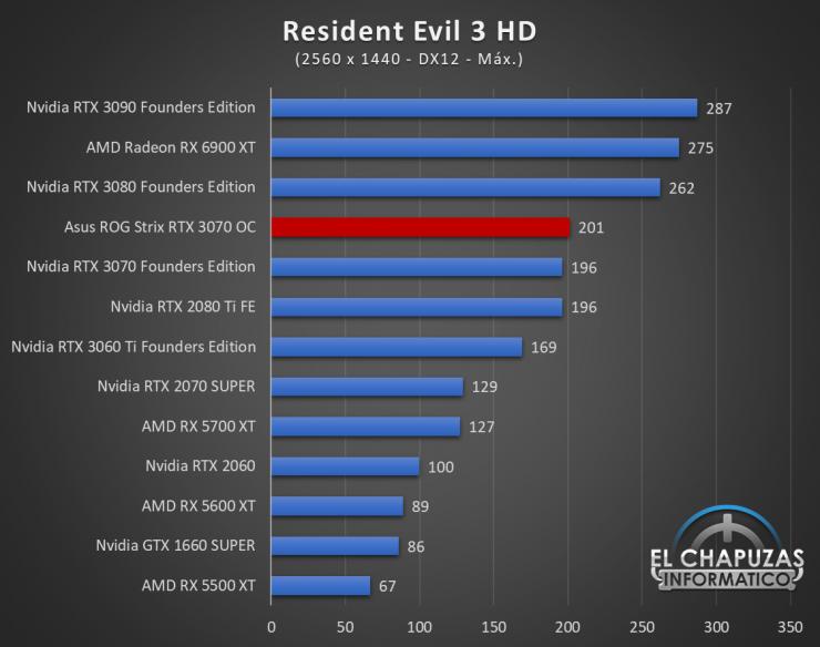 Asus ROG Strix GeForce RTX 3070 OC Juegos QHD 17 740x584 67