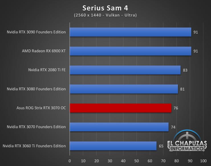 Asus ROG Strix GeForce RTX 3070 OC Juegos QHD 18 740x584 68