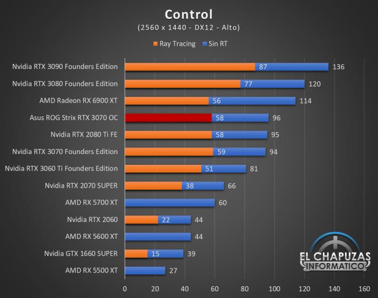 Asus ROG Strix GeForce RTX 3070 OC Juegos QHD 5 740x584 55
