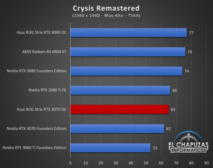 Asus ROG Strix GeForce RTX 3070 OC Juegos QHD 6 740x584 56