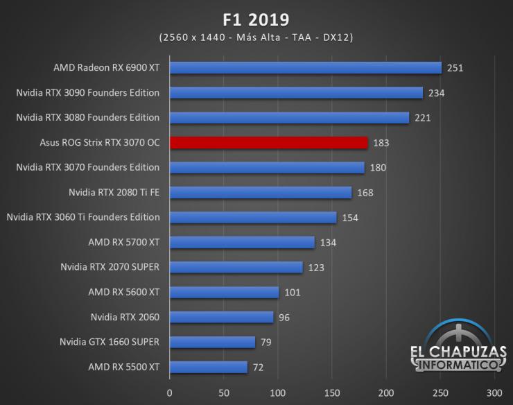 Asus ROG Strix GeForce RTX 3070 OC Juegos QHD 9 740x584 59
