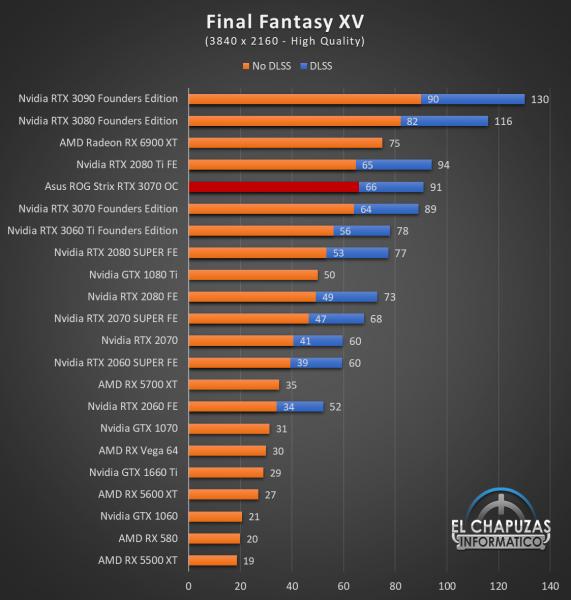 Asus ROG Strix GeForce RTX 3070 OC Juegos UHD 10 571x600 82
