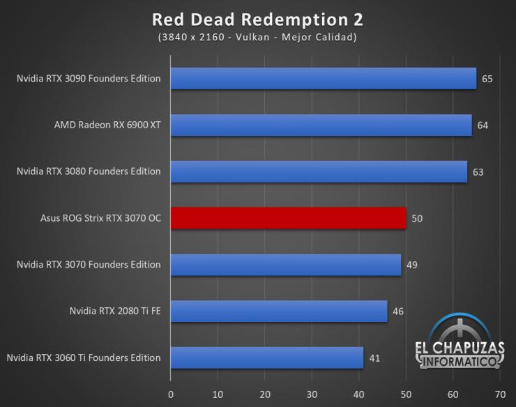 Asus ROG Strix GeForce RTX 3070 OC Juegos UHD 16 740x584 88