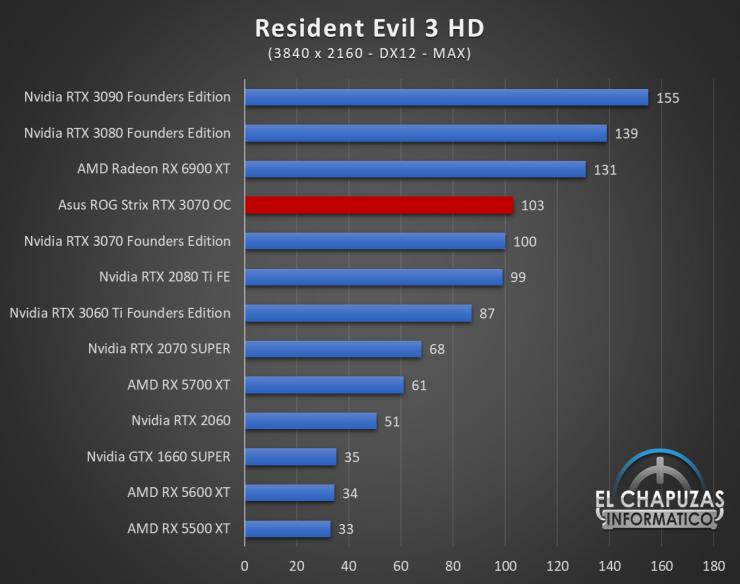 Asus ROG Strix GeForce RTX 3070 OC Juegos UHD 17 740x584 89