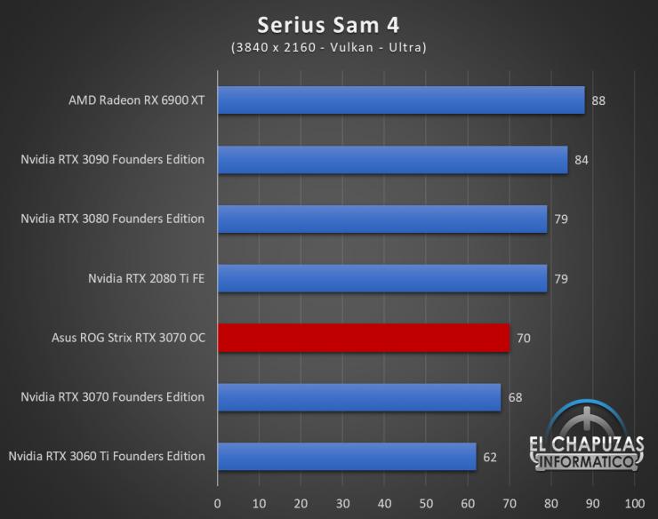 Asus ROG Strix GeForce RTX 3070 OC Juegos UHD 18 740x584 90