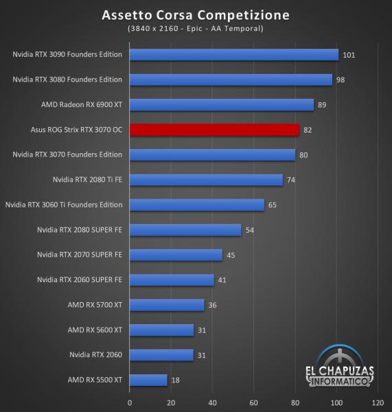 Asus ROG Strix GeForce RTX 3070 OC Juegos UHD 2 571x600 74