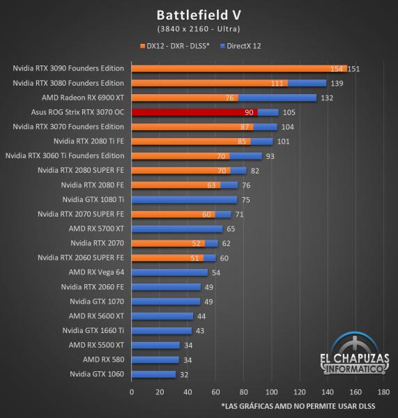 Asus ROG Strix GeForce RTX 3070 OC Juegos UHD 3 571x600 75