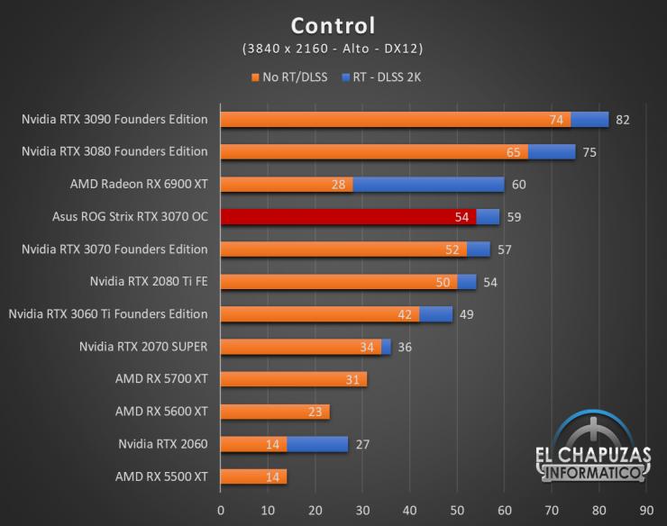 Asus ROG Strix GeForce RTX 3070 OC Juegos UHD 5 740x584 77