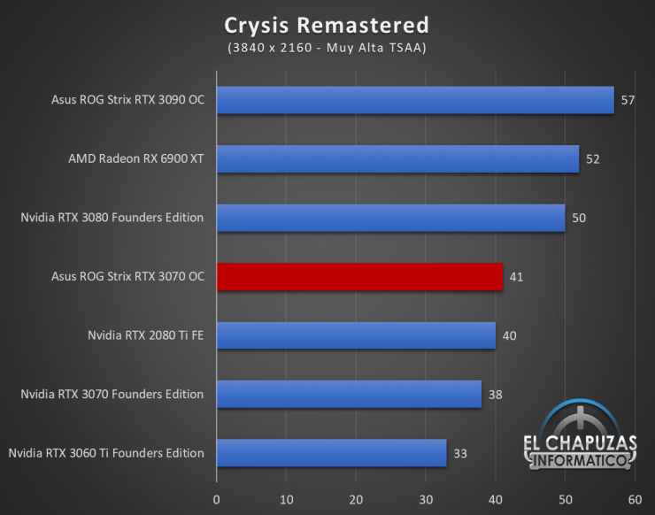 Asus ROG Strix GeForce RTX 3070 OC Juegos UHD 6 740x582 78