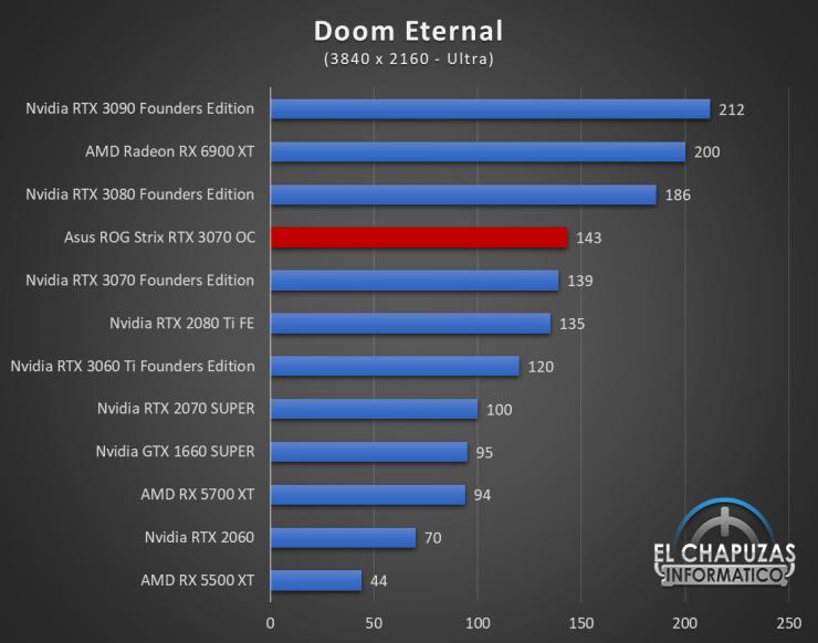 Asus ROG Strix GeForce RTX 3070 OC Juegos UHD 8 740x582 80