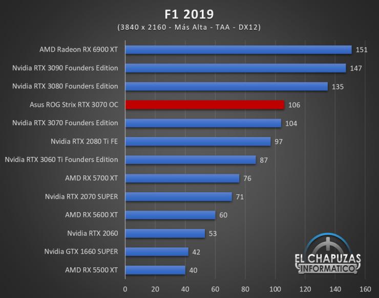 Asus ROG Strix GeForce RTX 3070 OC Juegos UHD 9 740x583 81