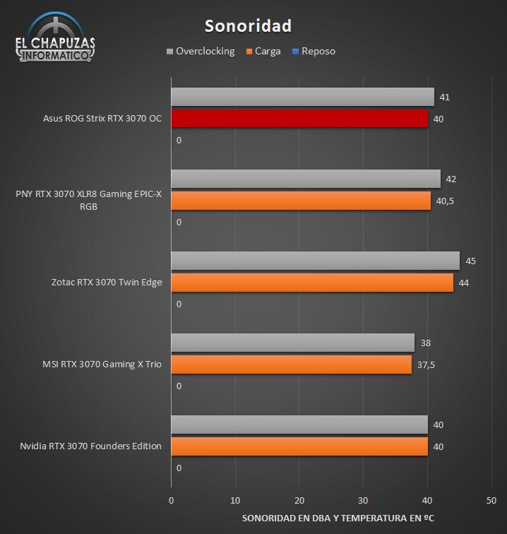 Asus ROG Strix GeForce RTX 3070 OC - Sonoridad