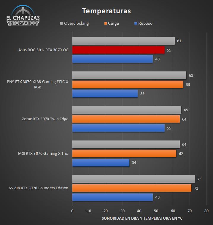 Asus ROG Strix GeForce RTX 3070 OC - Temperaturas