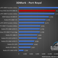 Asus ROG Strix GeForce RTX 3080 OC Benchmarks 2 200x200 26