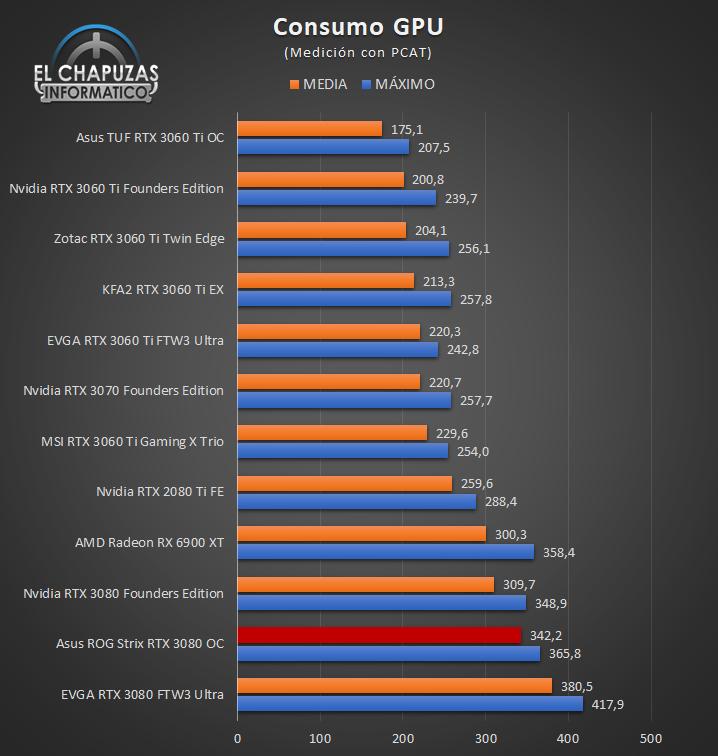 Asus ROG Strix GeForce RTX 3080 OC - Consumo