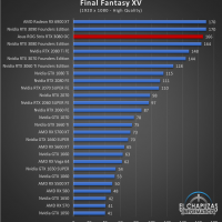 Asus ROG Strix GeForce RTX 3080 OC Juegos FHD 10 200x200 40