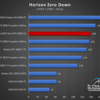 Asus ROG Strix GeForce RTX 3080 OC Juegos FHD 11 200x200 41