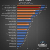 Asus ROG Strix GeForce RTX 3080 OC Juegos FHD 12 200x200 43