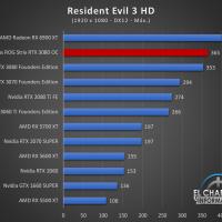 Asus ROG Strix GeForce RTX 3080 OC Juegos FHD 17 200x200 47