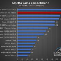 Asus ROG Strix GeForce RTX 3080 OC Juegos FHD 2 200x200 32