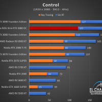 Asus ROG Strix GeForce RTX 3080 OC Juegos FHD 5 200x200 35
