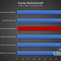 Asus ROG Strix GeForce RTX 3080 OC Juegos FHD 6 200x200 36
