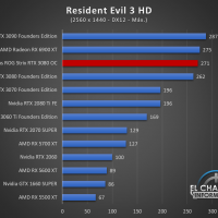 Asus ROG Strix GeForce RTX 3080 OC Juegos QHD 17 200x200 69