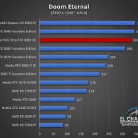 Asus ROG Strix GeForce RTX 3080 OC Juegos QHD 8 200x200 60