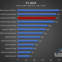 Asus ROG Strix GeForce RTX 3080 OC Juegos QHD 9 200x200 61