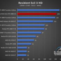 Asus ROG Strix GeForce RTX 3080 OC Juegos UHD 17 200x200 91