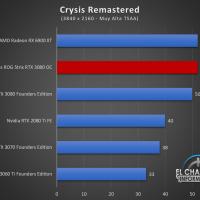 Asus ROG Strix GeForce RTX 3080 OC Juegos UHD 6 200x200 80