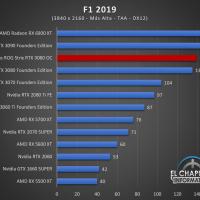 Asus ROG Strix GeForce RTX 3080 OC Juegos UHD 9 200x200 83