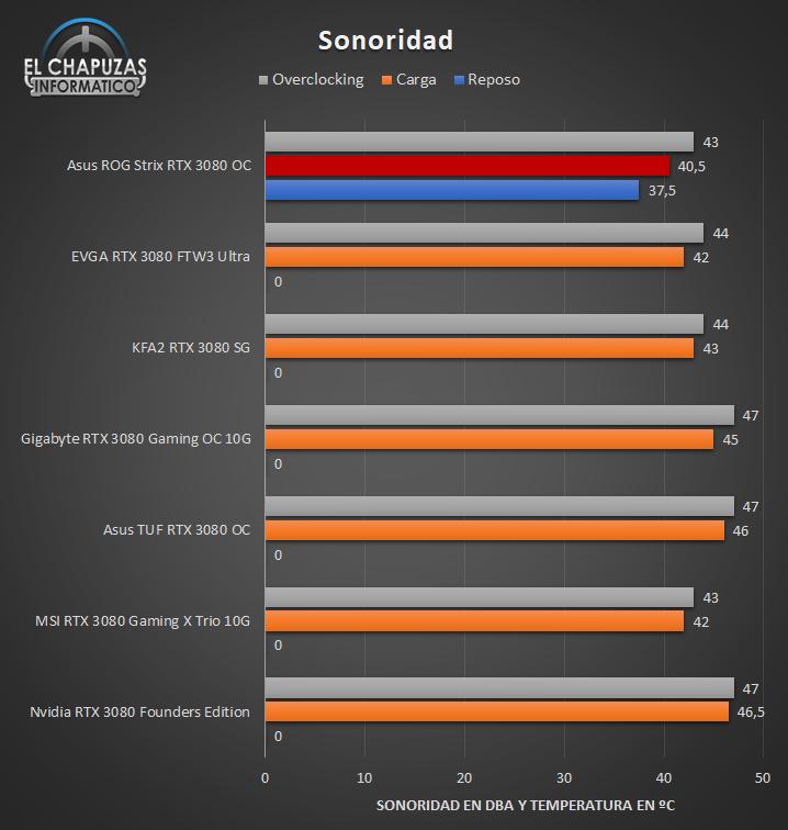 Asus ROG Strix GeForce RTX 3080 OC - Sonoridad