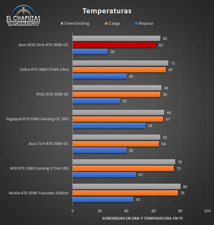 Asus ROG Strix GeForce RTX 3080 OC - Temperaturas