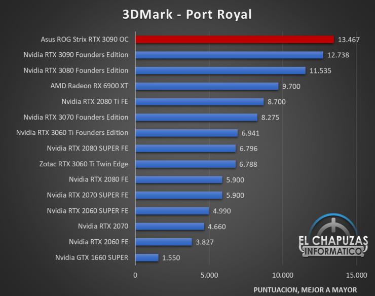 Asus ROG Strix GeForce RTX 3090 OC Benchmarks 2 740x584 29