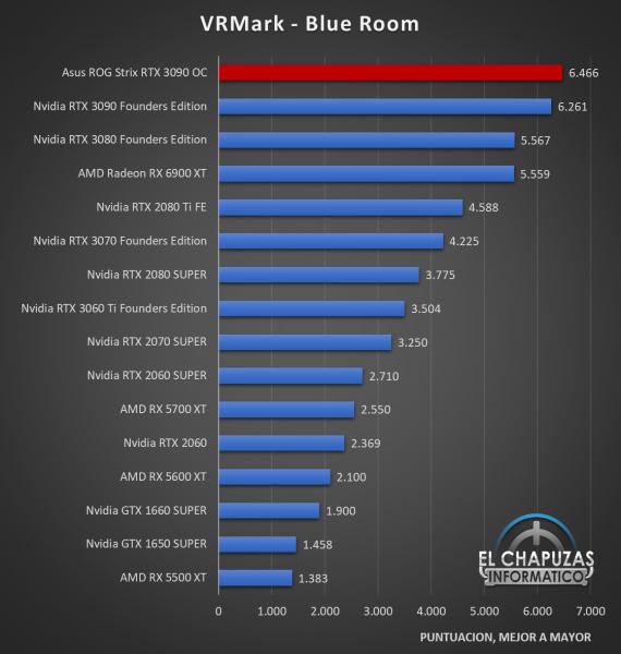 Asus ROG Strix GeForce RTX 3090 OC Benchmarks 4 570x600 31