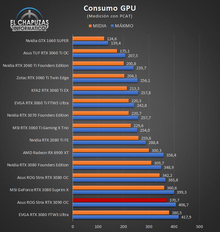 Asus ROG Strix GeForce RTX 3090 OC - Consumo