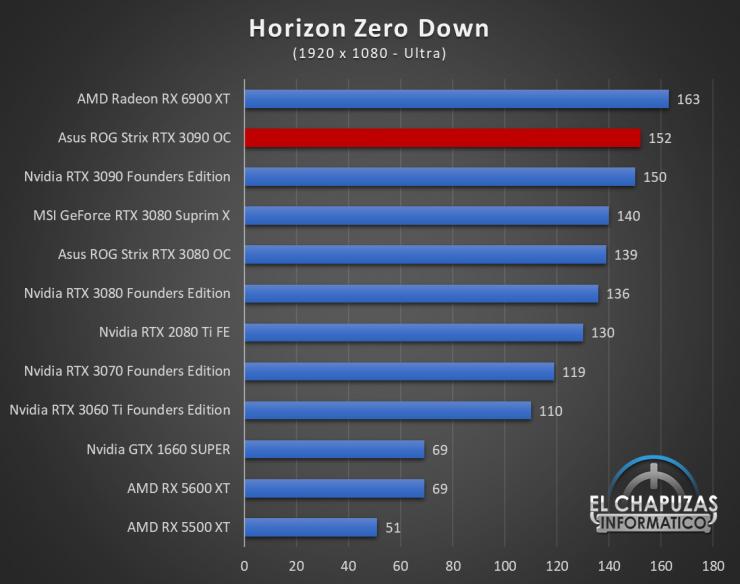 Asus ROG Strix GeForce RTX 3090 OC Juegos FHD 11 740x584 44