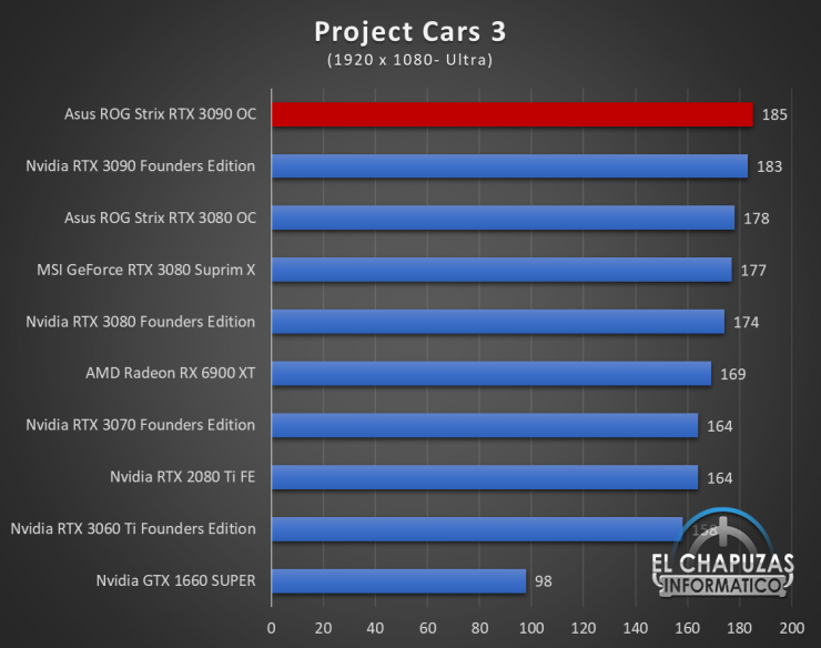 Asus ROG Strix GeForce RTX 3090 OC Juegos FHD 15 740x584 48