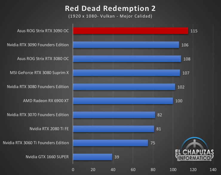Asus ROG Strix GeForce RTX 3090 OC Juegos FHD 16 740x584 49