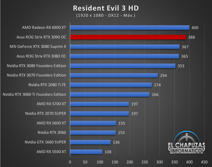 Asus ROG Strix GeForce RTX 3090 OC Juegos FHD 17 740x584 50