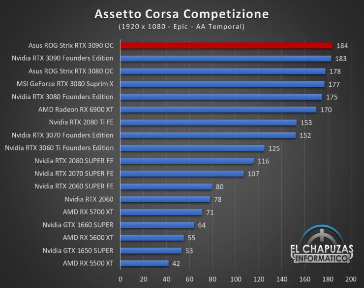 Asus ROG Strix GeForce RTX 3090 OC Juegos FHD 2 740x584 35