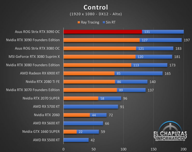 Asus ROG Strix GeForce RTX 3090 OC Juegos FHD 5 740x584 38