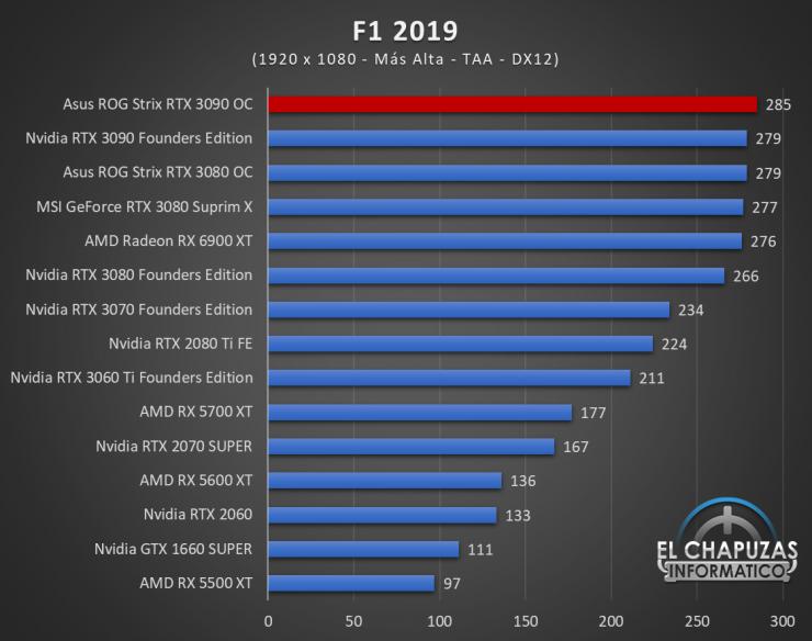 Asus ROG Strix GeForce RTX 3090 OC Juegos FHD 9 740x584 42