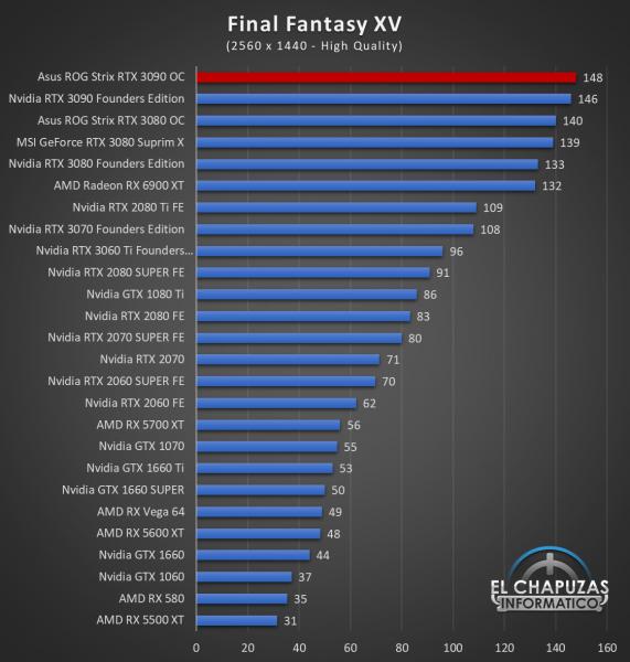 Asus ROG Strix GeForce RTX 3090 OC Juegos QHD 10 571x600 64
