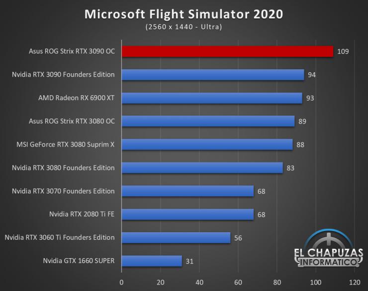 Asus ROG Strix GeForce RTX 3090 OC Juegos QHD 13 740x584 66