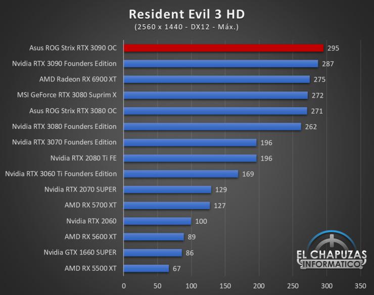 Asus ROG Strix GeForce RTX 3090 OC Juegos QHD 17 740x584 71